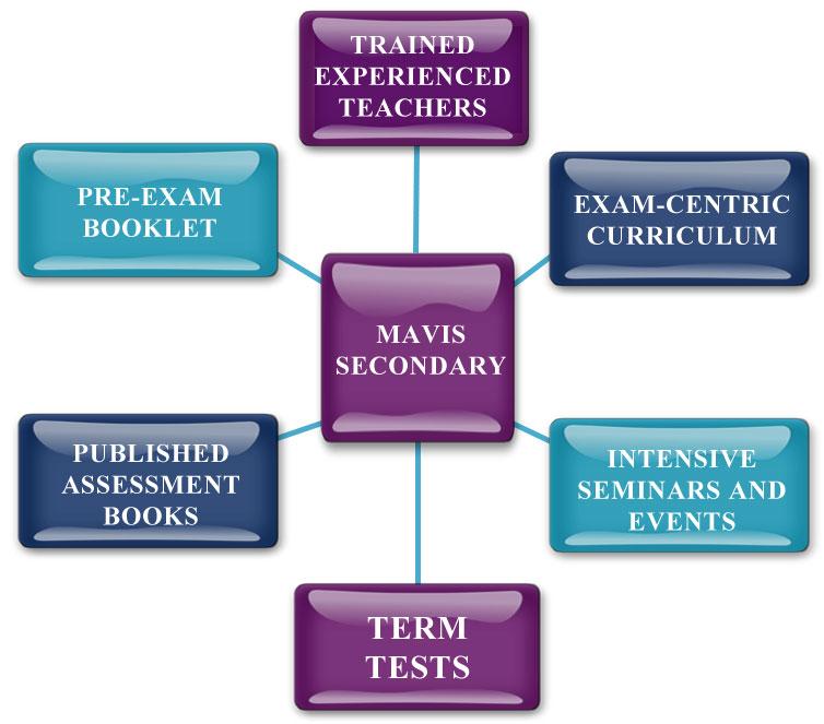 Mavis Secondary Programme